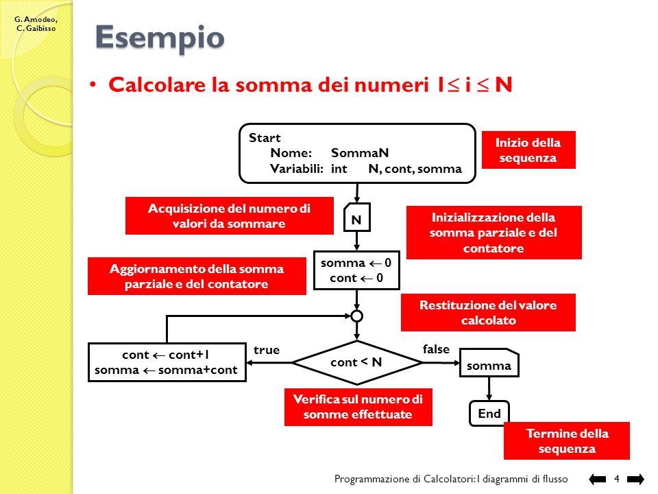 G. Amodeo, C. Gaibisso I diagrammi di flusso Programmazione di Calcolatori: I diagrammi di flusso3 un formalismo grafico per la descrizione di algorit