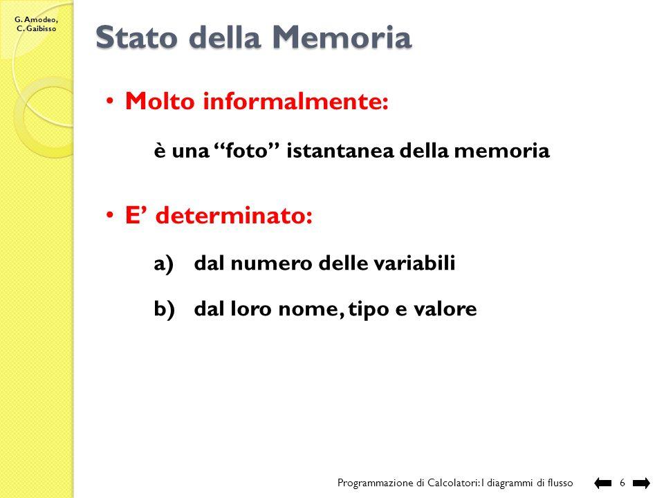 G. Amodeo, C. Gaibisso Capacità di memorizzazione Programmazione di Calcolatori: I diagrammi di flusso5 descrizione della realtà limitatamente agli as