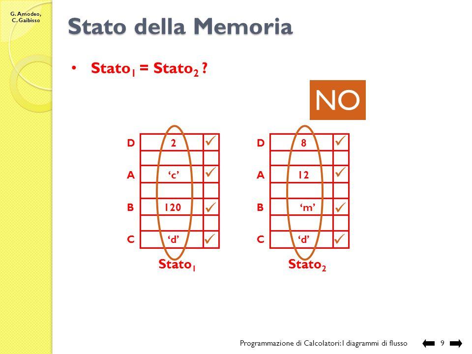 G. Amodeo, C. Gaibisso Stato della Memoria Programmazione di Calcolatori: I diagrammi di flusso8 Stato 1 A C D c d 2 Stato 2 A B C D c 120 d 2 NO Stat