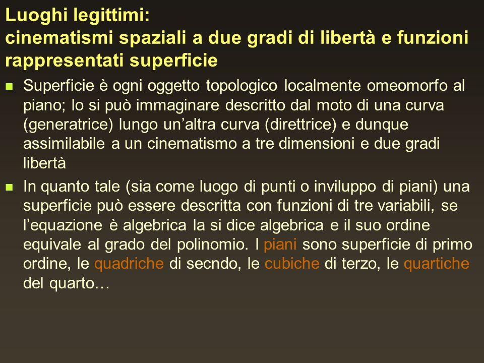 Luoghi legittimi: cinematismi spaziali a due gradi di libertà e funzioni rappresentati superficie Superficie è ogni oggetto topologico localmente omeo