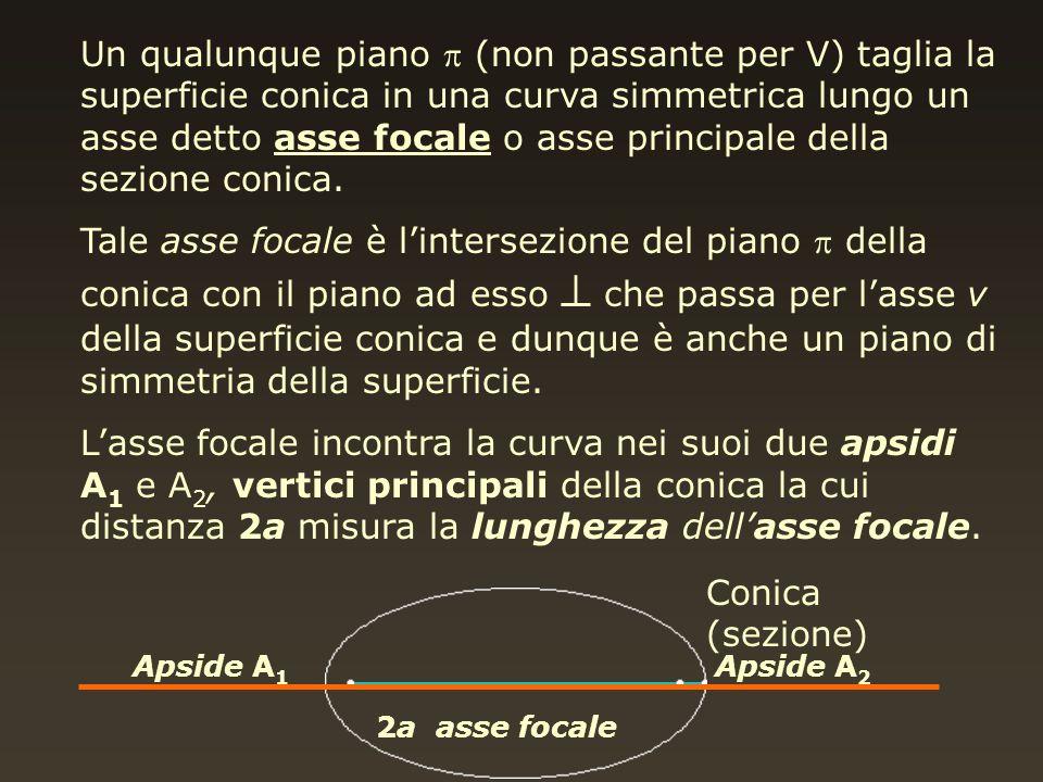 Un qualunque piano (non passante per V) taglia la superficie conica in una curva simmetrica lungo un asse detto asse focale o asse principale della se