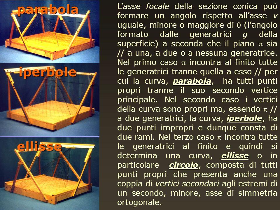 parabolaellisse iperbole parabola iperbole ellisse circolo Lasse focale della sezione conica può formare un angolo rispetto allasse v uguale, minore o