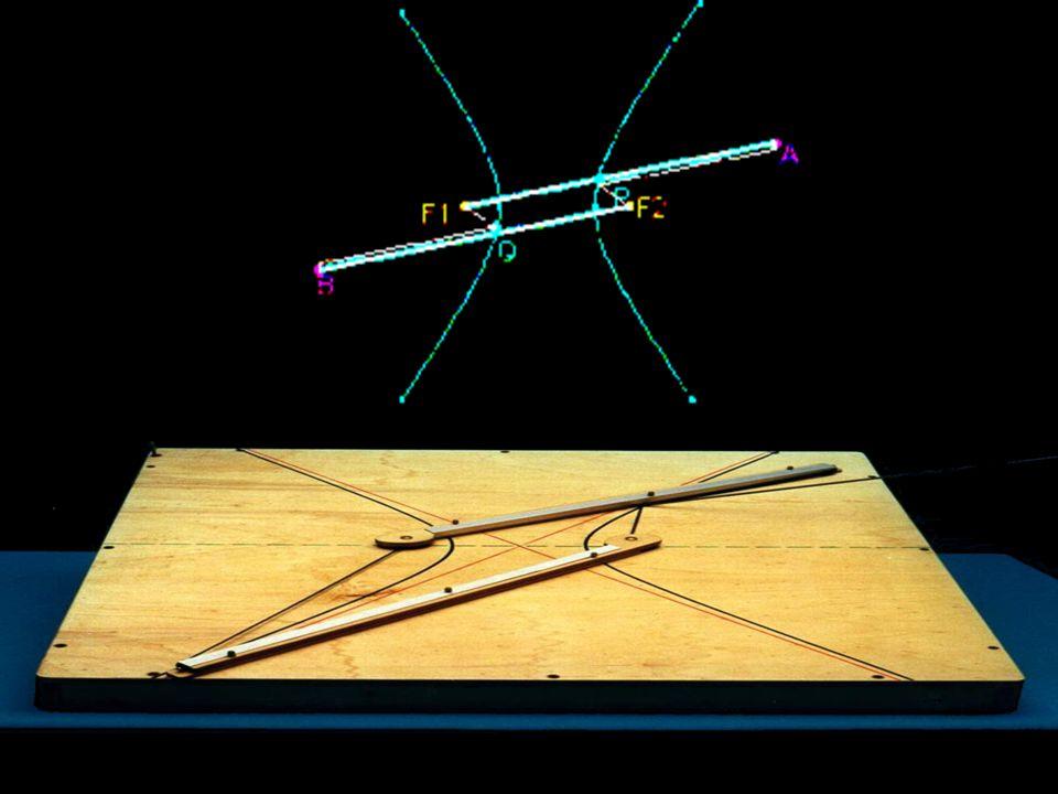 direttrice la parabola è il luogo dei punti per i quali è uguale la distanza da un punto F (fuoco) e una retta d (direttrice).