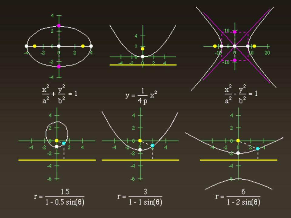 2.2 eccentricità eccentricità e= PF/Pd Le coniche si possono anche definire come il luogo dei punti P di un piano tali che il rapporto tra la loro distanza PF da un punto F detto Fuoco e la loro distanza Pd da una retta d (corrispondente a F) detta direttrice è sempre costante; tale rapporto si dice eccentricità e= PF/Pd, e per e=1, e 1 la curva è rispettivamente parabola, ellisse ed iperbole.
