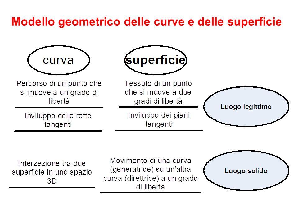 Modello geometrico delle curve e delle superficie