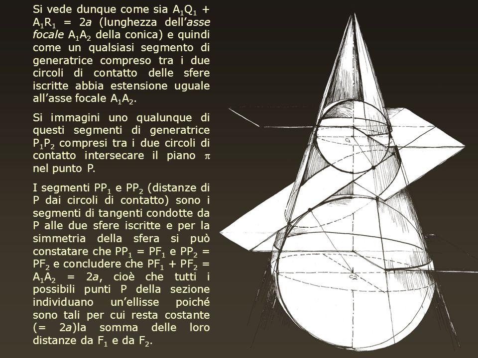 Si vede dunque come sia A 1 Q 1 + A 1 R 1 = 2a (lunghezza dellasse focale A 1 A 2 della conica) e quindi come un qualsiasi segmento di generatrice com
