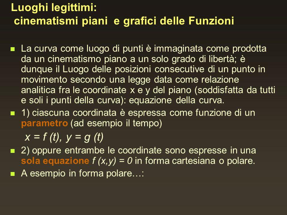Luoghi legittimi: cinematismi piani e grafici delle Funzioni La curva come luogo di punti è immaginata come prodotta da un cinematismo piano a un solo