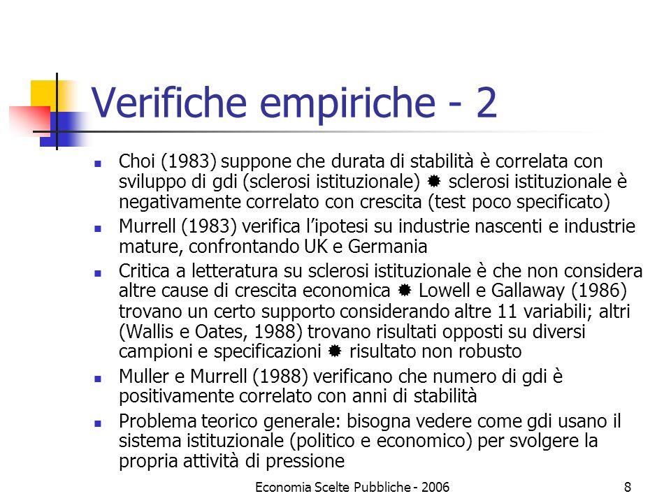 Economia Scelte Pubbliche - 20068 Verifiche empiriche - 2 Choi (1983) suppone che durata di stabilità è correlata con sviluppo di gdi (sclerosi istitu