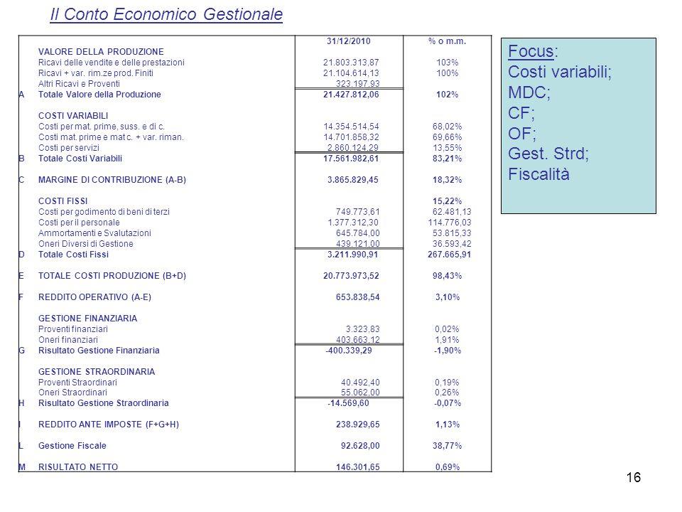 16 31/12/2010% o m.m. VALORE DELLA PRODUZIONE Ricavi delle vendite e delle prestazioni 21.803.313,87103% Ricavi + var. rim.ze prod. Finiti 21.104.614,