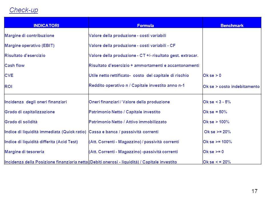 17 INDICATORIFormulaBenchmark Margine di contribuzioneValore della produzione - costi variabili Margine operativo (EBIT)Valore della produzione - cost