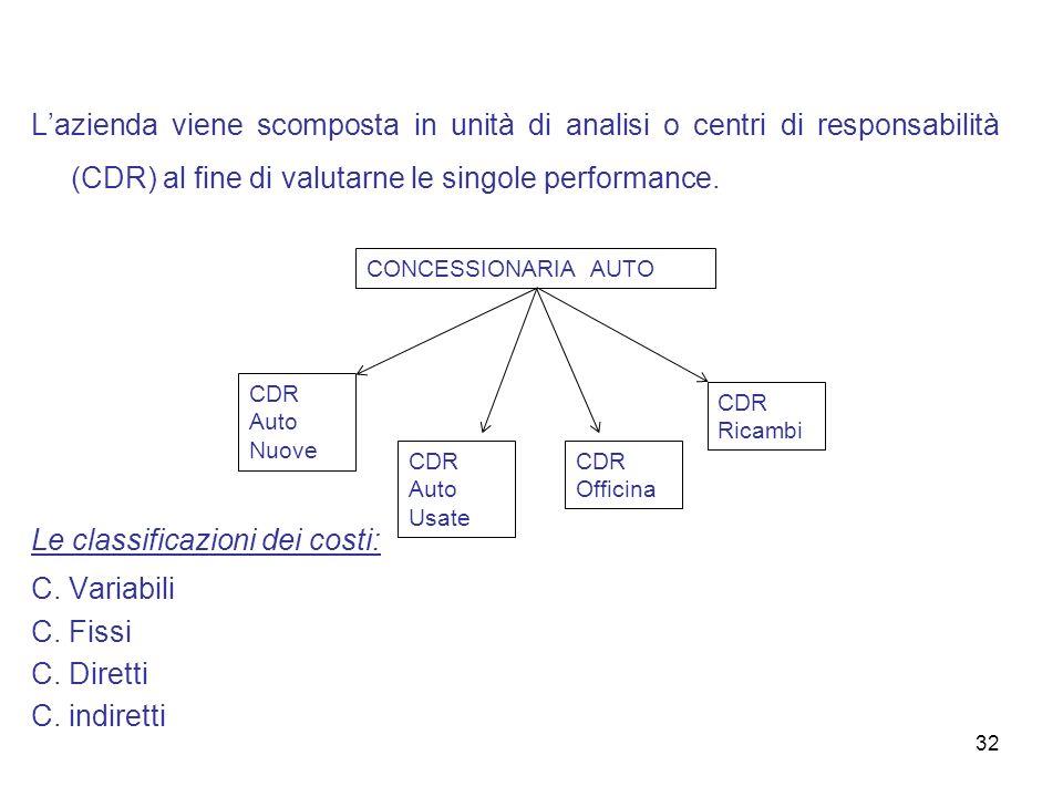 32 Lazienda viene scomposta in unità di analisi o centri di responsabilità (CDR) al fine di valutarne le singole performance. Le classificazioni dei c