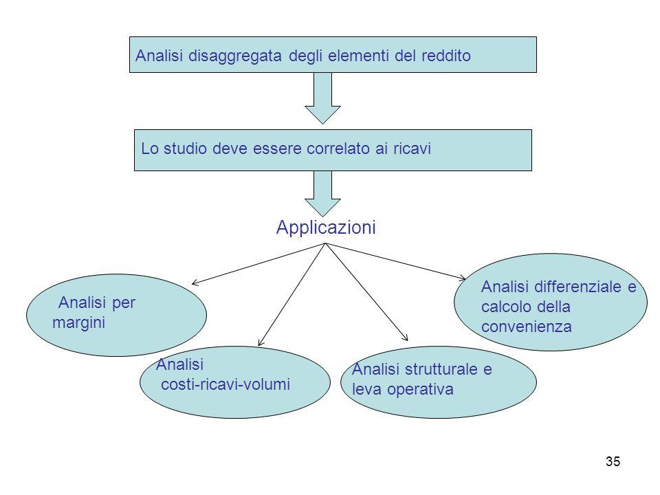 35 Applicazioni Lo studio deve essere correlato ai ricavi Analisi disaggregata degli elementi del reddito Analisi per margini Analisi costi-ricavi-vol
