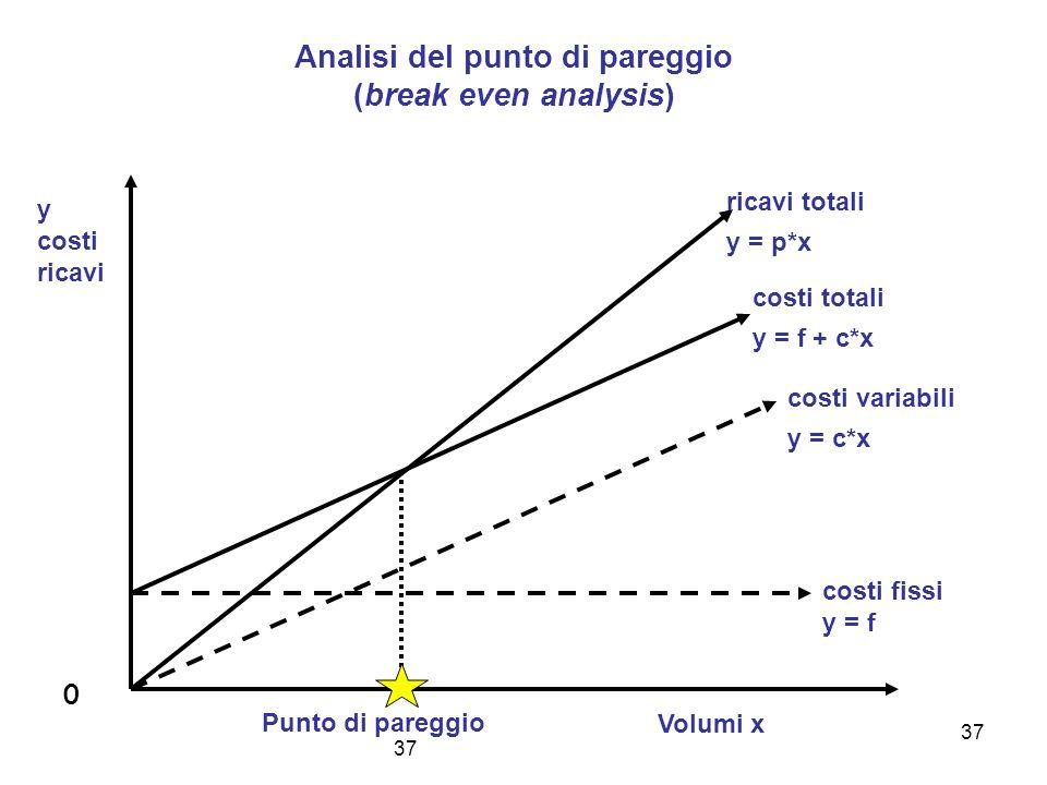 37 Analisi del punto di pareggio (break even analysis) y costi ricavi Volumi x costi fissi y = f costi variabili y = c*x costi totali y = f + c*x rica
