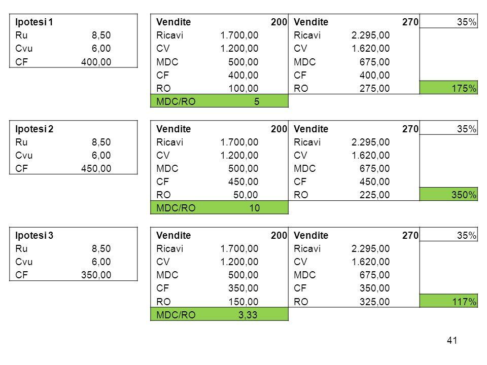 Ipotesi 1 Vendite200 Vendite27035% Ru 8,50 Ricavi 1.700,00 Ricavi 2.295,00 Cvu 6,00 CV 1.200,00 CV 1.620,00 CF 400,00 MDC 500,00 MDC 675,00 CF 400,00
