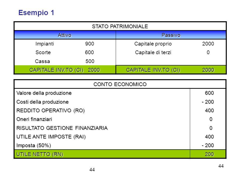 44 Esempio 1 STATO PATRIMONIALE AttivoPassivo Impianti 900 Capitale proprio2000 Scorte 600 Capitale di terzi0 Cassa 500 CAPITALE INV.TO (CI) 2000 CAPI