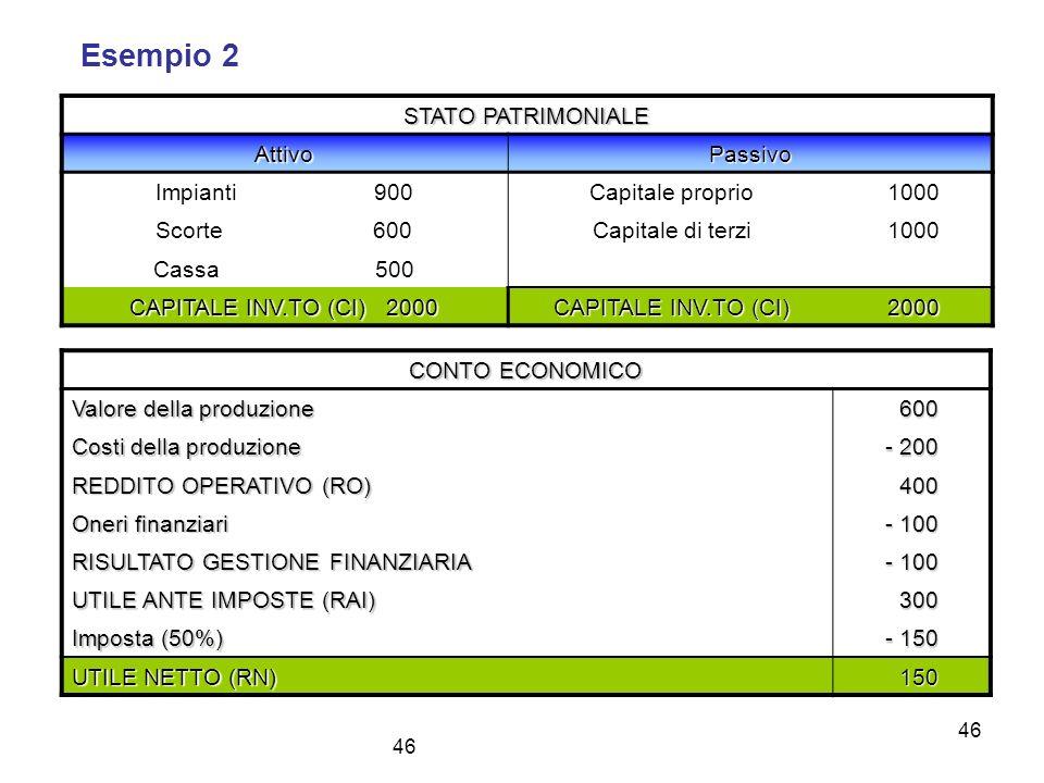46 Esempio 2 STATO PATRIMONIALE AttivoPassivo Impianti 900 Capitale proprio1000 Scorte 600 Capitale di terzi1000 Cassa 500 CAPITALE INV.TO (CI) 2000 C