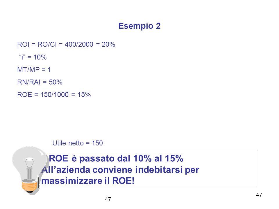 47 Esempio 2 ROI = RO/CI = 400/2000 = 20% i = 10% MT/MP = 1 RN/RAI = 50% ROE = 150/1000 = 15% Il ROE è passato dal 10% al 15% Allazienda conviene inde