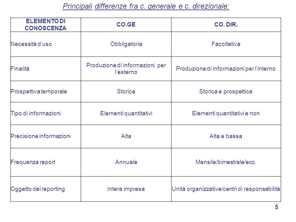 5 Principali differenze fra c. generale e c. direzionale: ELEMENTO DI CONOSCENZA CO.GECO. DIR. Necessità dusoObbligatoriaFacoltativa Finalità Produzio