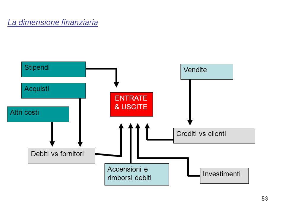 La dimensione finanziaria Acquisti Stipendi Vendite Altri costi Accensioni e rimborsi debiti ENTRATE & USCITE Debiti vs fornitori Crediti vs clienti I