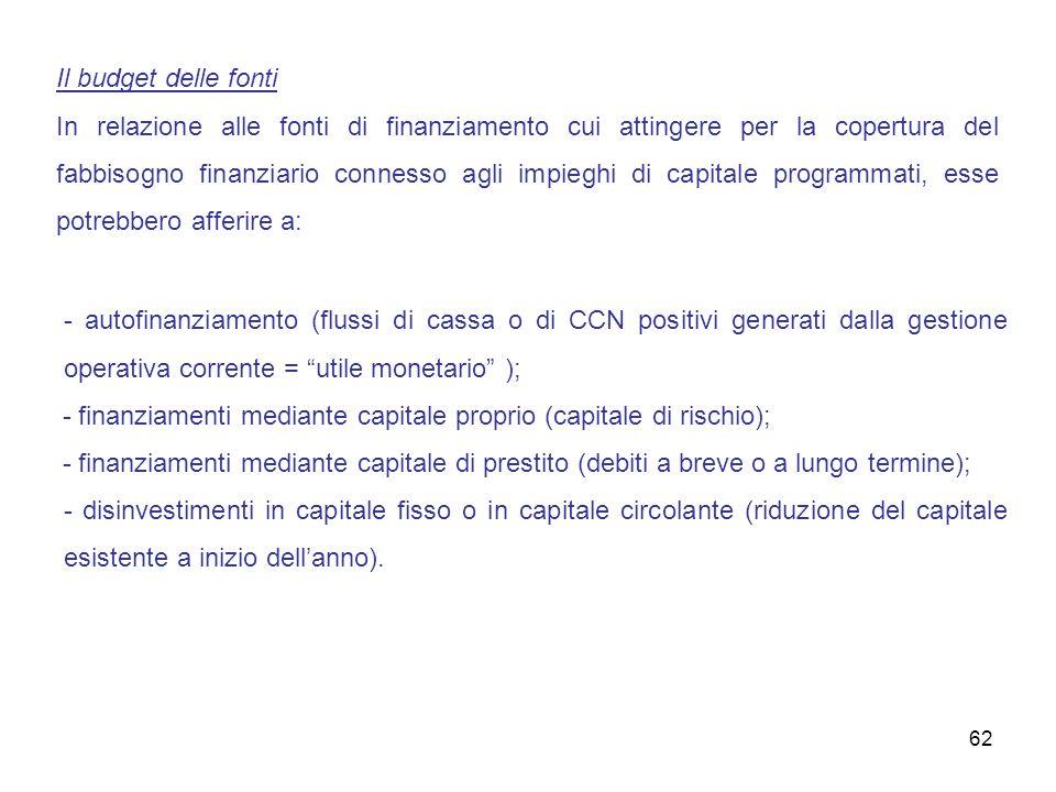 Il budget delle fonti In relazione alle fonti di finanziamento cui attingere per la copertura del fabbisogno finanziario connesso agli impieghi di cap
