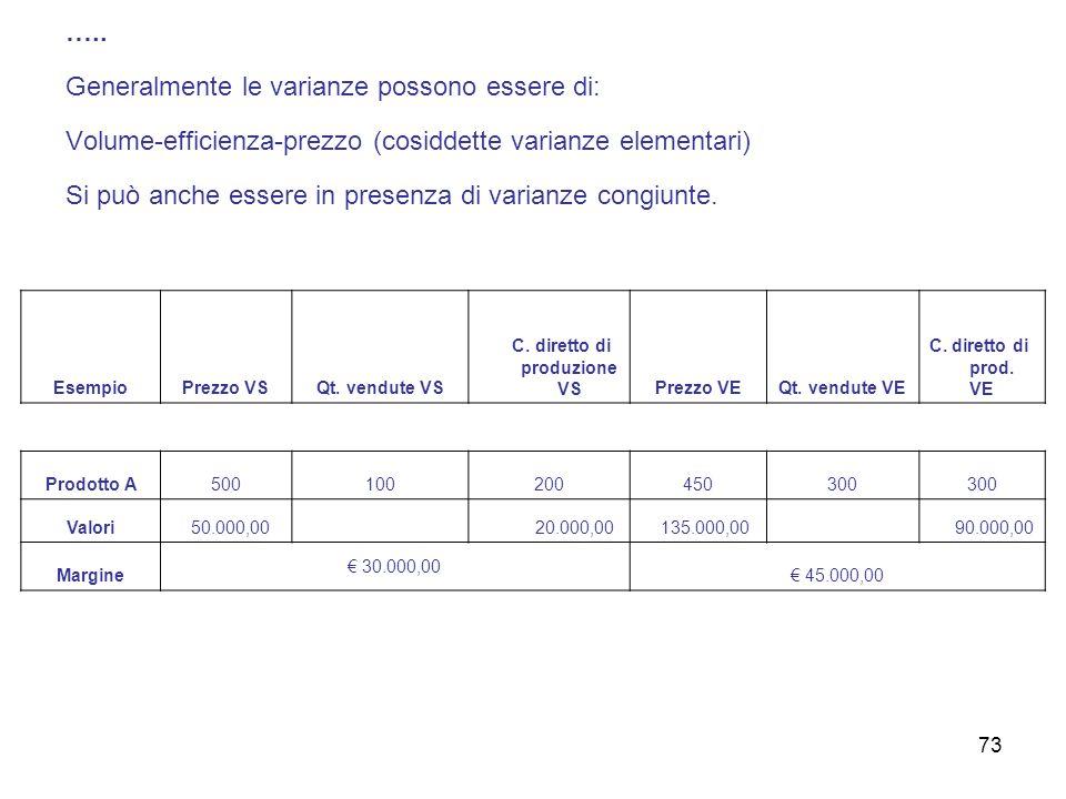 ….. Generalmente le varianze possono essere di: Volume-efficienza-prezzo (cosiddette varianze elementari) Si può anche essere in presenza di varianze