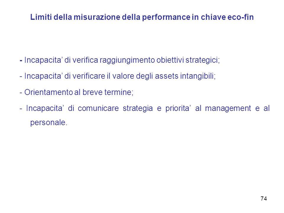 Limiti della misurazione della performance in chiave eco-fin - Incapacita di verifica raggiungimento obiettivi strategici; - Incapacita di verificare