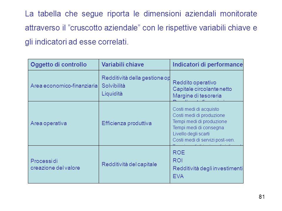 La tabella che segue riporta le dimensioni aziendali monitorate attraverso il cruscotto aziendale con le rispettive variabili chiave e gli indicatori