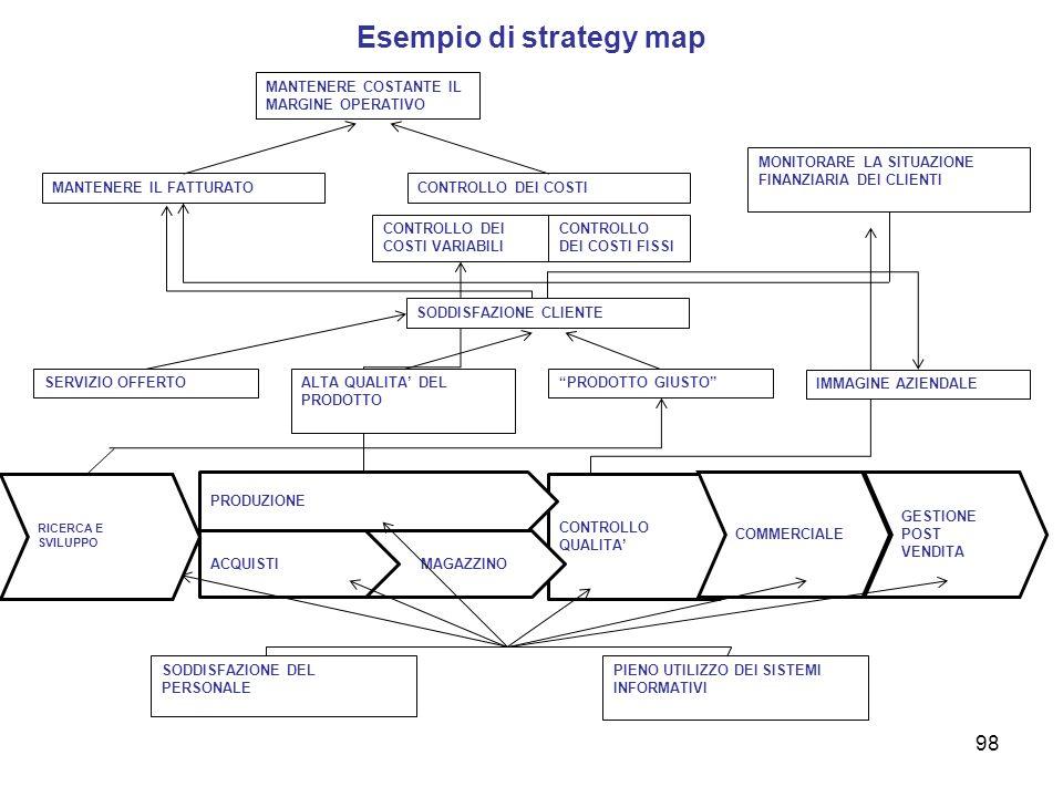 Esempio di strategy map CONTROLLO QUALITA MAGAZZINO CONTROLLO DEI COSTI CONTROLLO DEI COSTI FISSI MANTENERE IL FATTURATO MONITORARE LA SITUAZIONE FINA