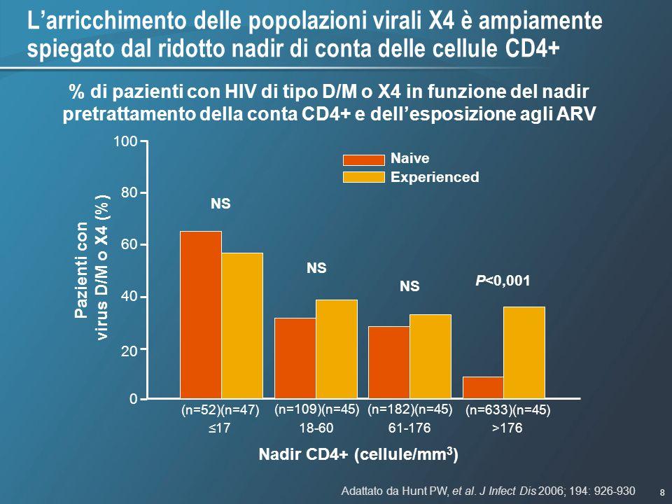 8 1/9/2007 - 730pmeSlide - P3591 - Template - Blue - No Logo Larricchimento delle popolazioni virali X4 è ampiamente spiegato dal ridotto nadir di con