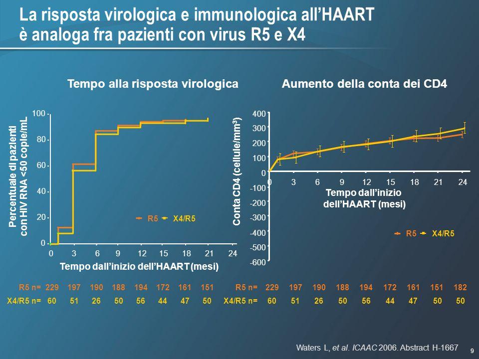 9 1/9/2007 - 730pmeSlide - P3591 - Template - Blue - No Logo La risposta virologica e immunologica allHAART è analoga fra pazienti con virus R5 e X4 T