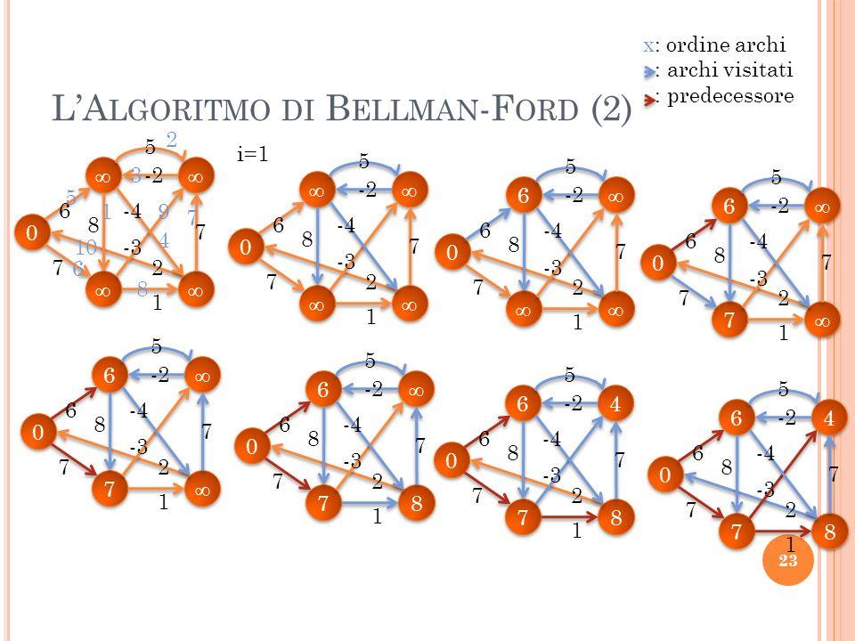 LA LGORITMO DI B ELLMAN -F ORD (2) 23 0 0 6 7 1 2 8 -3 -4 7 -2 5 0 0 6 6 6 7 1 2 8 -3 -4 7 -2 5 i=1 0 0 6 7 1 2 8 -3 -4 7 -2 5 0 0 6 6 7 7 6 7 1 2 8 -3 -4 7 -2 5 0 0 6 6 7 7 6 7 1 2 8 -3 -4 7 -2 5 0 0 6 6 7 7 8 8 6 7 1 2 8 -3 -4 7 -2 5 0 0 6 6 7 7 4 4 8 8 6 7 1 2 8 -3 -4 7 -2 5 0 0 6 6 7 7 4 4 8 8 6 7 1 2 8 -3 -4 7 -2 5 1 2 3 4 5 6 7 8 9 10 x: ordine archi : archi visitati : predecessore