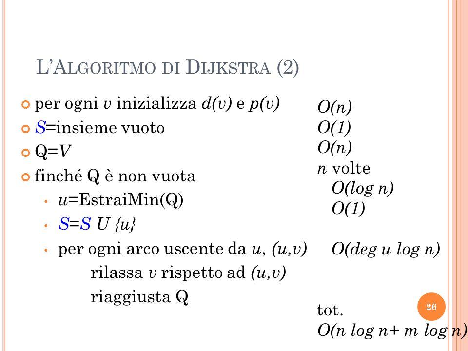 26 LA LGORITMO DI D IJKSTRA (2) per ogni v inizializza d(v) e p(v) S =insieme vuoto Q= V finché Q è non vuota u =EstraiMin(Q) S = S U {u} per ogni arco uscente da u, (u,v) rilassa v rispetto ad (u,v) riaggiusta Q O(n) O(1) O(n) n volte O(log n) O(1) O(deg u log n) tot.