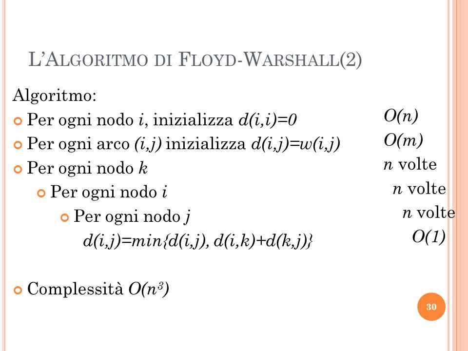 30 LA LGORITMO DI F LOYD -W ARSHALL (2) Algoritmo: Per ogni nodo i, inizializza d(i,i)=0 Per ogni arco (i,j) inizializza d(i,j)=w(i,j) Per ogni nodo k Per ogni nodo i Per ogni nodo j d(i,j)=min{d(i,j), d(i,k)+d(k,j)} Complessità O(n 3 ) O(n) O(m) n volte O(1)