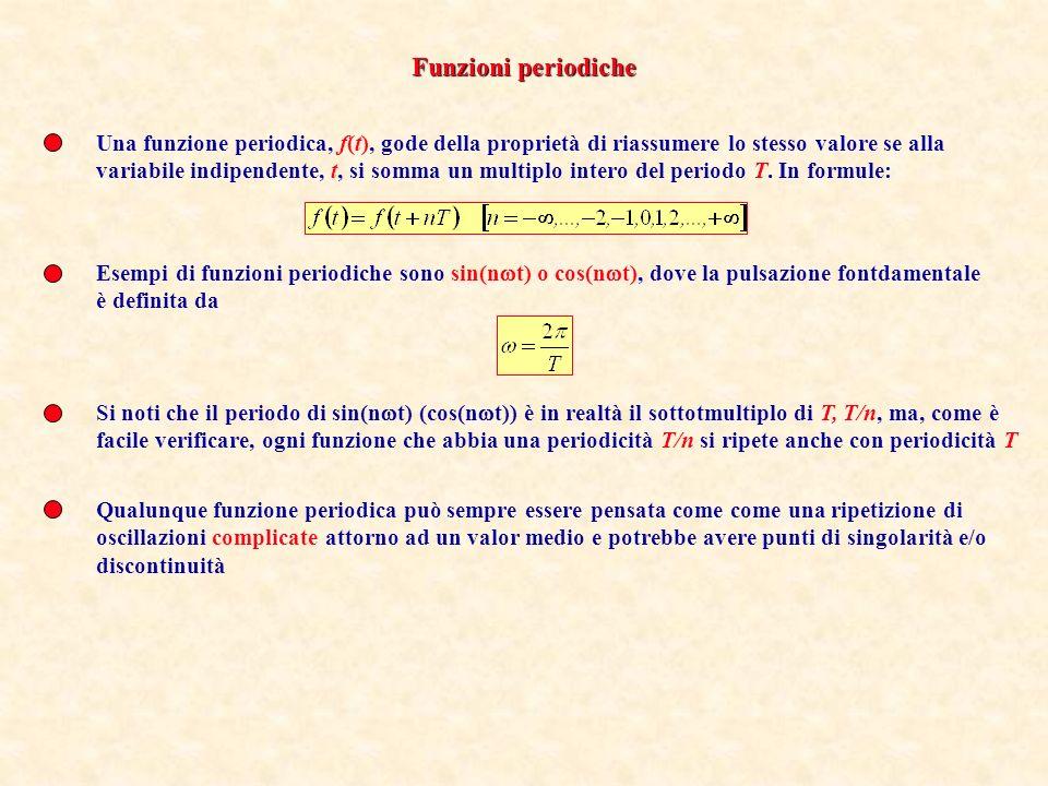 Una funzione periodica, f(t), gode della proprietà di riassumere lo stesso valore se alla variabile indipendente, t, si somma un multiplo intero del p