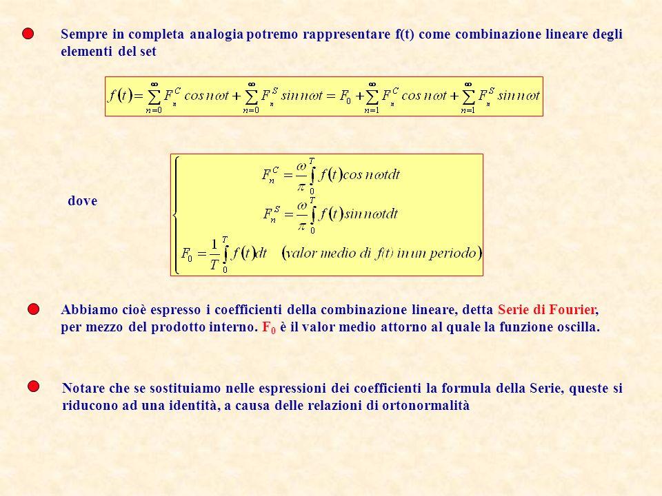 Sempre in completa analogia potremo rappresentare f(t) come combinazione lineare degli elementi del set dove Abbiamo cioè espresso i coefficienti dell