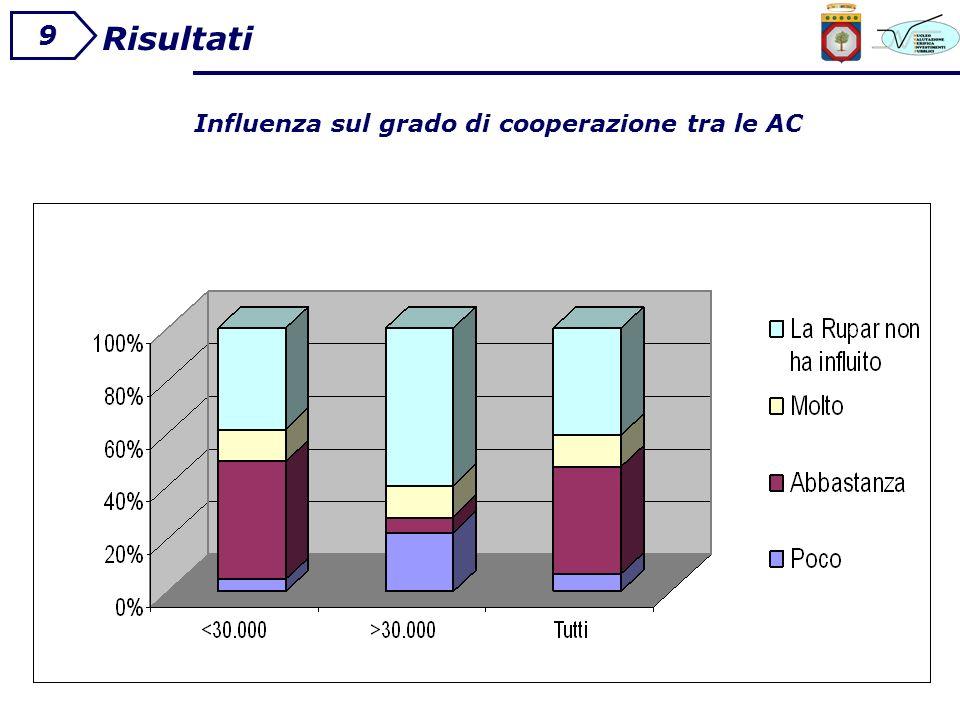 Risultati 9 Influenza sul grado di cooperazione tra le AC