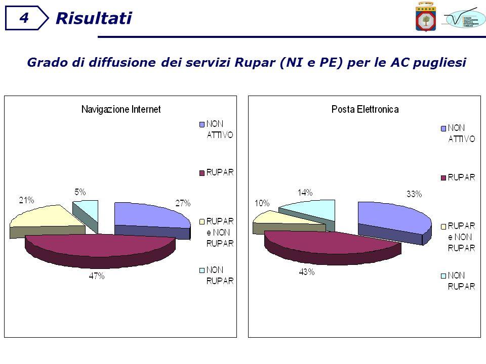 Risultati 4 Grado di diffusione dei servizi Rupar (NI e PE) per le AC pugliesi