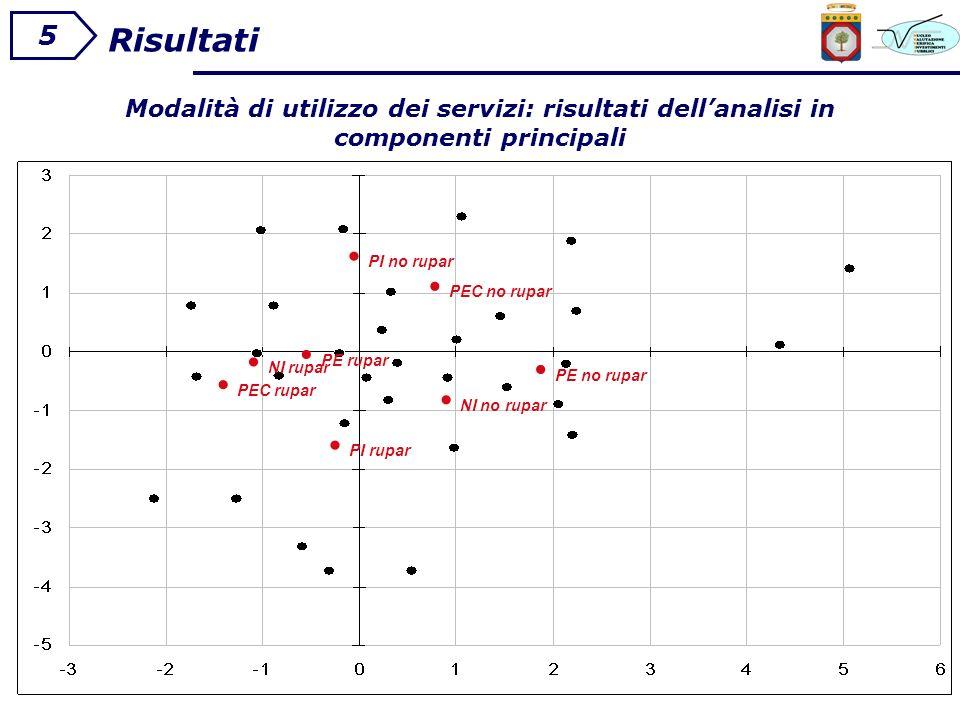 5 Risultati Modalità di utilizzo dei servizi: risultati dellanalisi in componenti principali PI no rupar PEC no rupar PE no rupar NI no rupar PEC rupar PI rupar NI rupar PE rupar