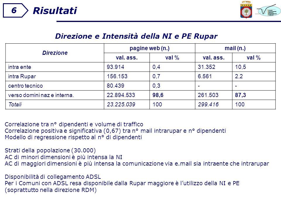 Risultati 6 Direzione e Intensità della NI e PE Rupar Direzione pagine web (n.)mail (n.) val.