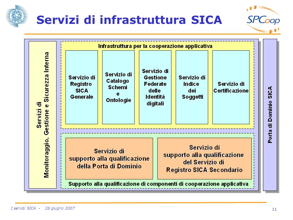 11 I servizi SICA - 26 giugno 2007 Servizi di infrastruttura SICA