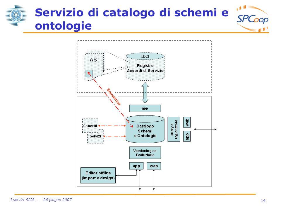 14 I servizi SICA - 26 giugno 2007 Servizio di catalogo di schemi e ontologie