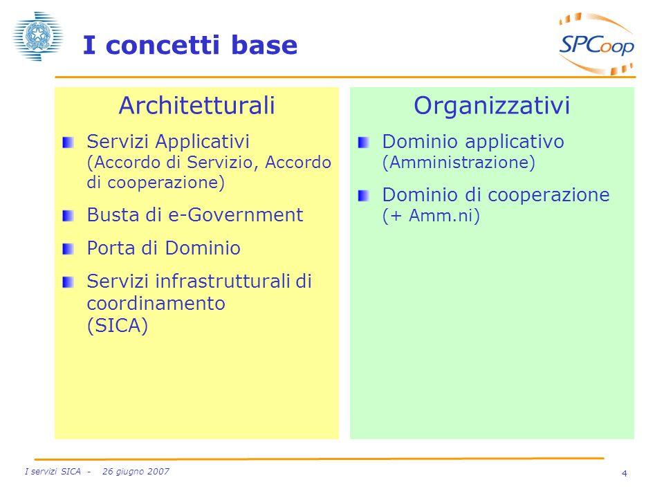 4 I servizi SICA - 26 giugno 2007 I concetti base Architetturali Servizi Applicativi (Accordo di Servizio, Accordo di cooperazione) Busta di e-Governm