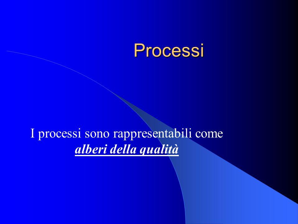 Processi I processi sono rappresentabili come alberi della qualità