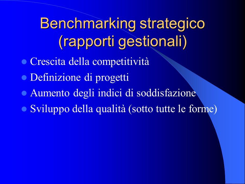 Benchmarking strategico (rapporti gestionali) Crescita della competitività Definizione di progetti Aumento degli indici di soddisfazione Sviluppo dell