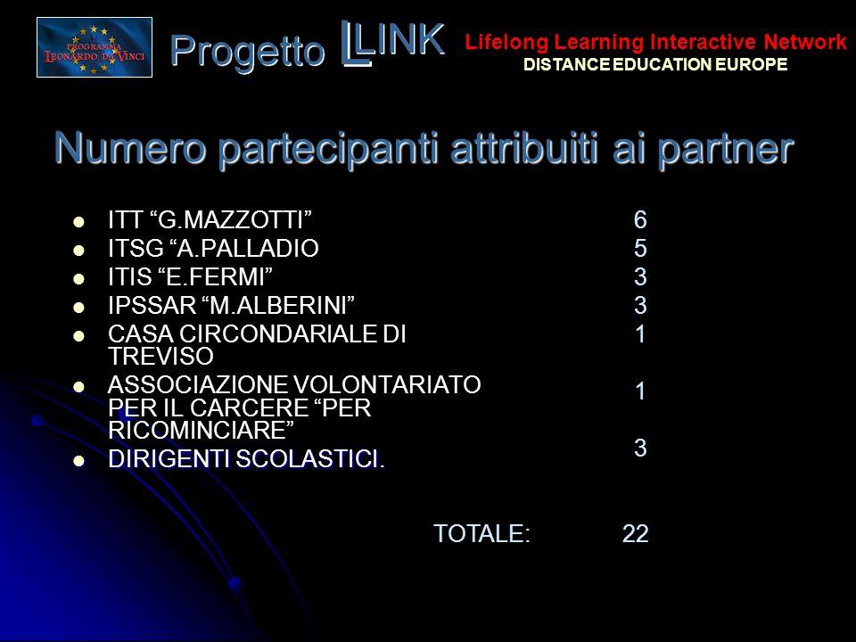 Numero partecipanti attribuiti ai partner ITT G.MAZZOTTI ITSG A.PALLADIO ITIS E.FERMI IPSSAR M.ALBERINI CASA CIRCONDARIALE DI TREVISO ASSOCIAZIONE VOL