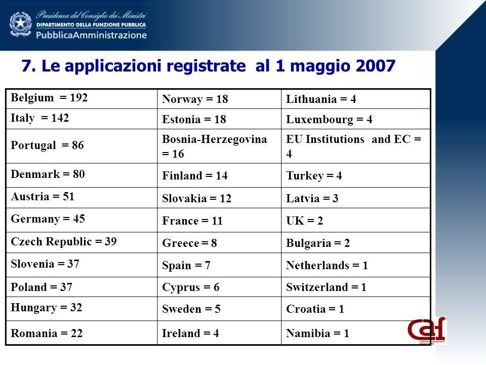 7. Le applicazioni registrate al 1 maggio 2007 Belgium = 192 Norway = 18Lithuania = 4 Italy = 142 Estonia = 18Luxembourg = 4 Portugal = 86 Bosnia-Herz