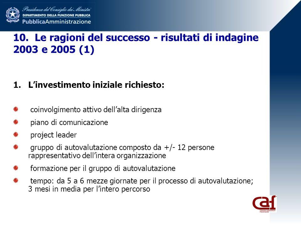 10. Le ragioni del successo - risultati di indagine 2003 e 2005 (1) 1.Linvestimento iniziale richiesto: coinvolgimento attivo dellalta dirigenza piano