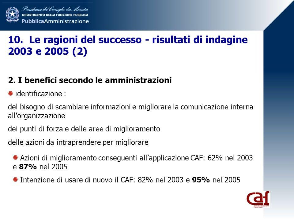 2. I benefici secondo le amministrazioni identificazione : del bisogno di scambiare informazioni e migliorare la comunicazione interna allorganizzazio