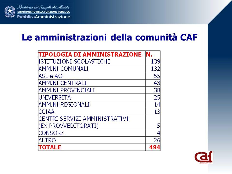 Le amministrazioni della comunità CAF