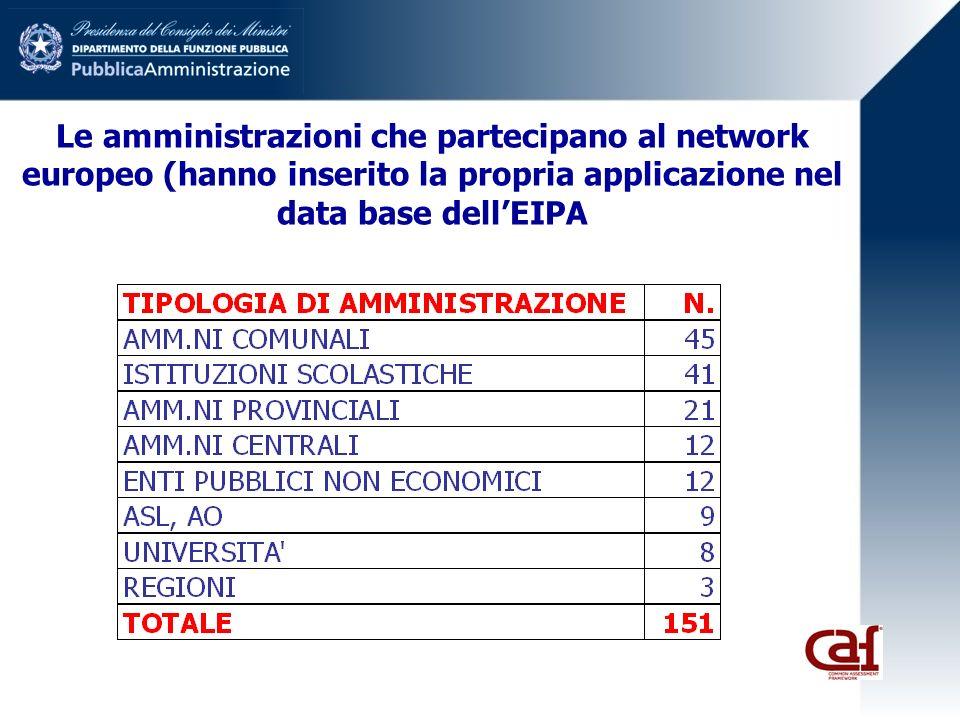 Le amministrazioni che partecipano al network europeo (hanno inserito la propria applicazione nel data base dellEIPA